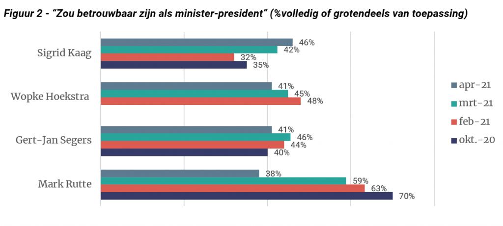 Grafiek: Zou betrouwbaar zijn als minister-president